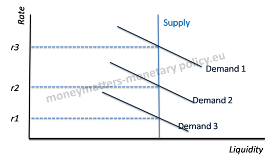 Supply and Demand in variable tender