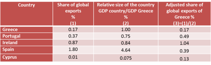 Market share in globbal exports