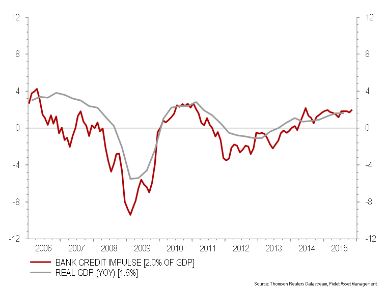 Bank credit impulse and real growth for the €-area