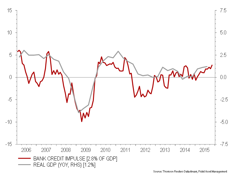 Bank impulse and real growth for the four largest €-area economies_ FR