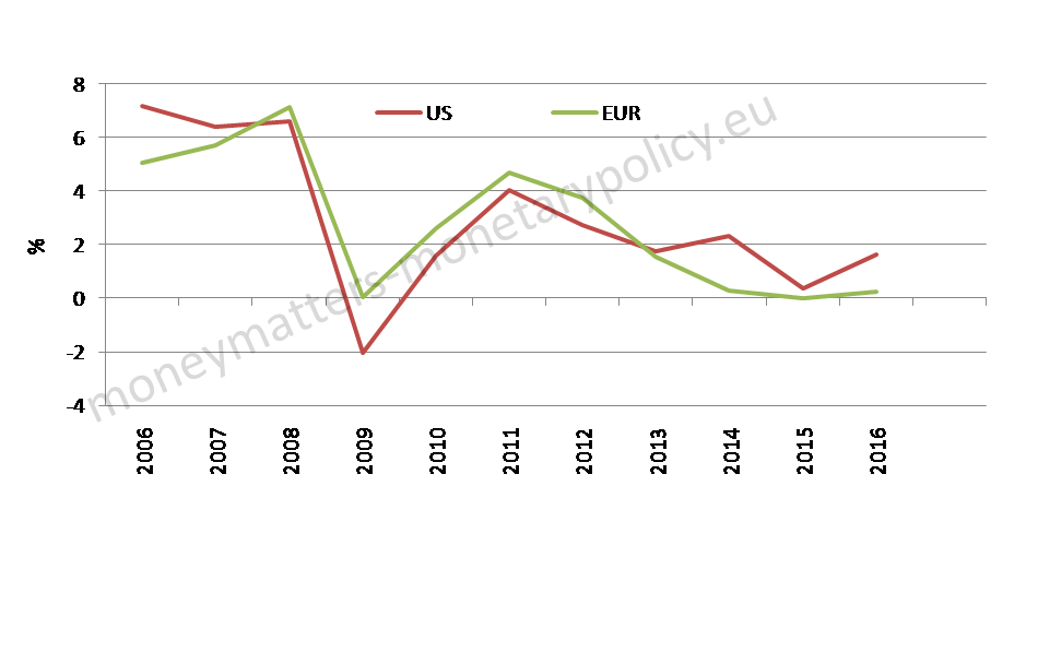 natural-rate-implicit-in-the-fed-and-ecb-policy-rates
