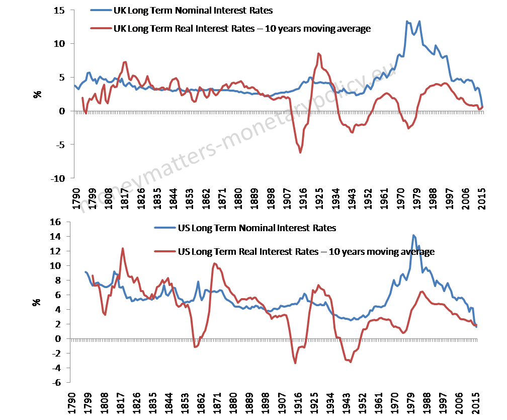 nominal-and-real-interest-rates-united-states-and-united-kingdom