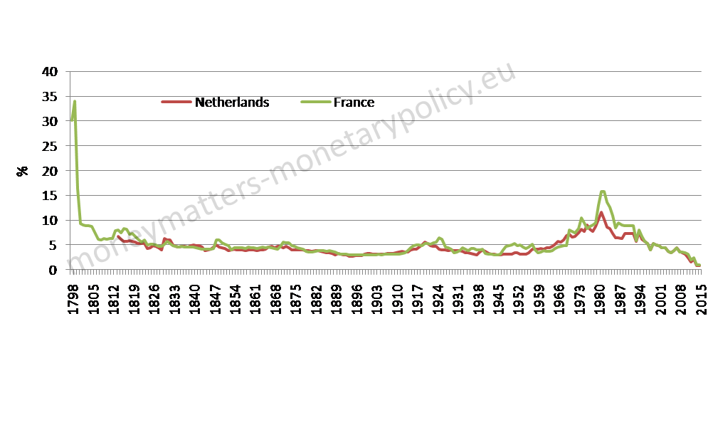 nominal-long-term-interest-rates-france-and-the-netherlands